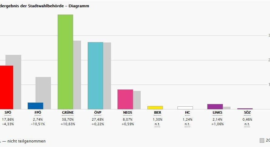 Das Ergebnis der Bezirksvertretungswahl 2020