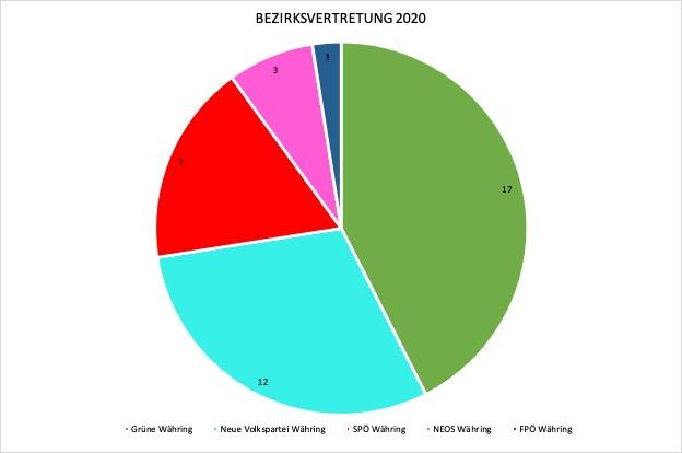 Wahlergebnis 2020