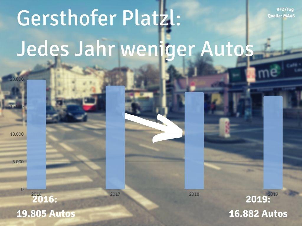 Platzl Verkehrszahlen